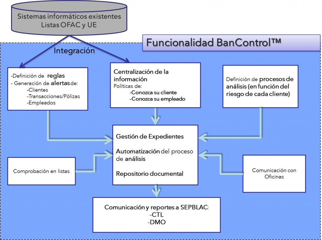 BanControl - software integrado de prevención